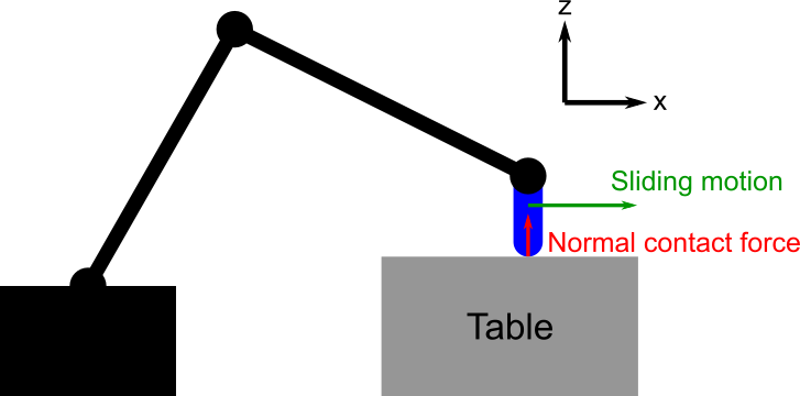what is normal contact force