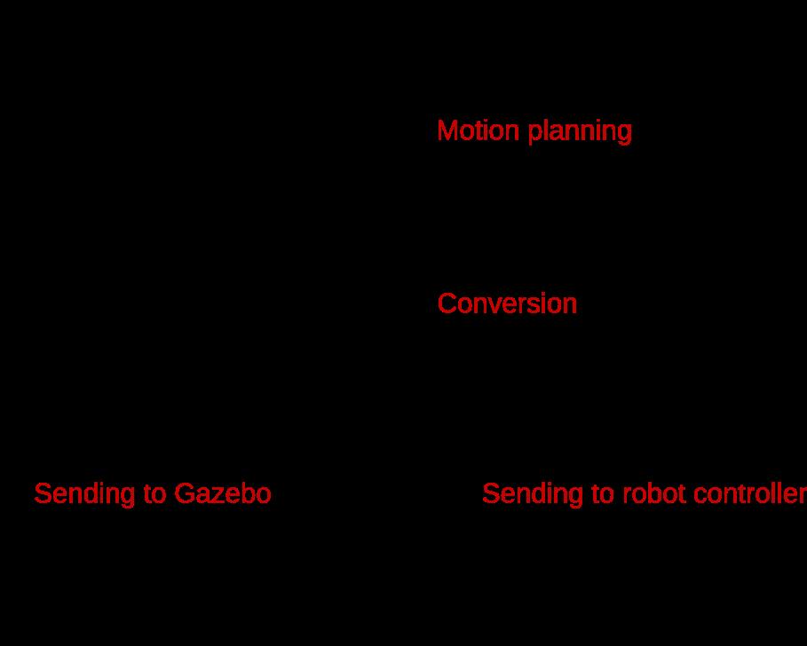 Gazebo Simulator