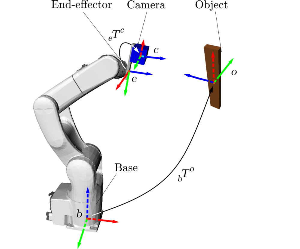 3d Pose Estimation Opencv Python